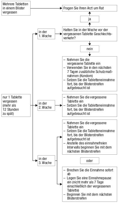 Leanova AL 0,02 mg/0,1 mg Filmtabletten - Beipackzettel